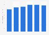 Saldos vivos de depósitos al vencimiento de más 2 años de hogares eurozona 2010-2015