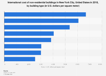 New York City's non-residential building costs by building type 2018