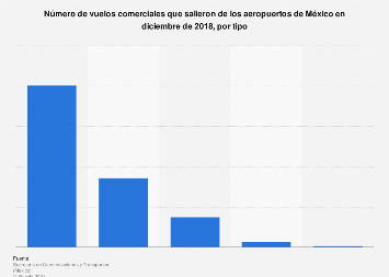 Salidas de vuelos comerciales por tipo México 2016