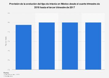 Tasa de interés México T4 de 2016- T3 de 2017