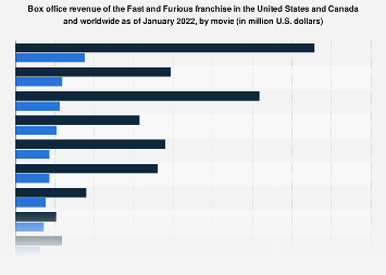 The Fast and the Furious: domestic and global box office revenue 2019