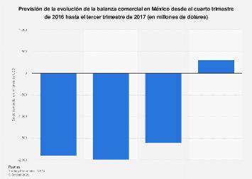 Balanza comercial México T4 de 2016- T3 de 2017