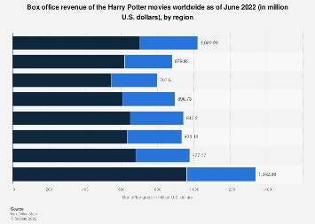 Harry Potter series: domestic and global box office revenue 2018