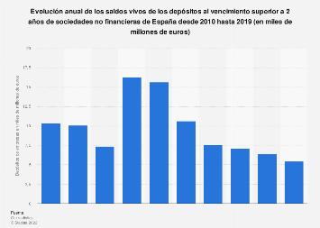 Saldos vivos de depósitos al vencimiento de más 2 años de empresas España 2010-2017