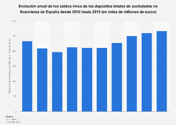 Saldos vivos de los depósitos de empresas del sistema bancario España 2010-2017