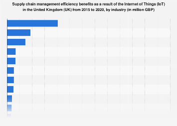IoT's supply chain management efficiency benefits UK 2015-2020, by industry