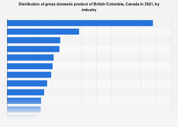 British Columbia GDP distribution, by industry Canada 2018
