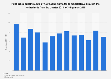 Price index commercial real estate construction Netherlands 2013-2016