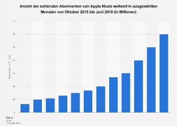 Anzahl der zahlenden Abonnenten von Apple Music weltweit bis April 2018