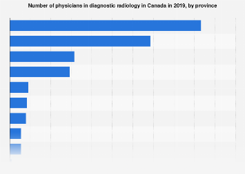 Canadian physicians in diagnostic radiology 2017, by province