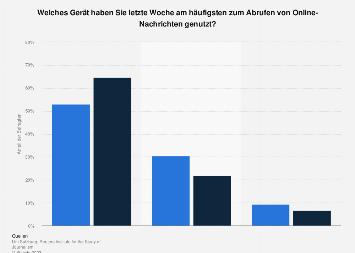 Gerätenutzung beim Nachrichtenkonsum in Österreich nach Geschlecht 2017