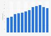 Radio advertising revenue in Denmark 2007-2017