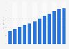 Internet advertising revenue in Denmark 2007-2017