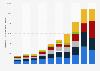 Chiffre d'affaires mondial par zone géographique de NVIDIA Corporation 2014-2019