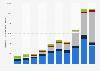 Chiffre d'affaires mondial par segment d'activité de NVIDIA Corporation 2014-2019
