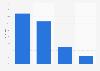 Anzahl der benutzten Geräte zum Abrufen von Online-Nachrichten in Österreich bis 2017