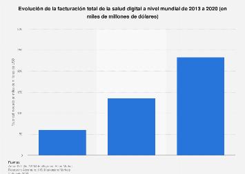 Tamaño del mercado mundial de salud digital 2013-2020