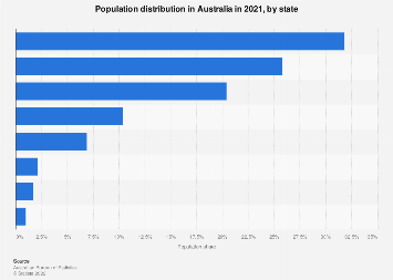 Population distribution Australia 2017 by state