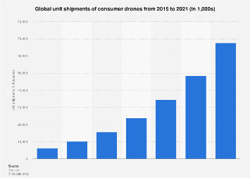 Consumer drone shipments worldwide 2015-2021