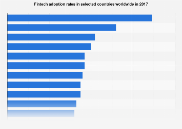 Fintech adoption rates globally 2017, by country