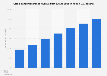 Consumer drone revenue worldwide 2015-2021