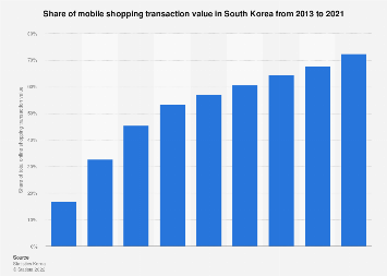Annual mobile shopping sales share in South Korea 2013-2016