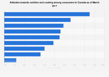 Attitudes towards nutrition and cooking in Canada 2017