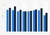 Öffnungsrate im E-Mail-Marketing nach Zielgruppen in der DACH-Region bis 2017