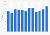Número mensual de barcos del trasnporte marítimo México 2015