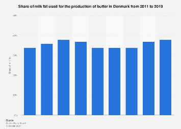 Share of milk fat used for butter production in Denmark 2011-2016