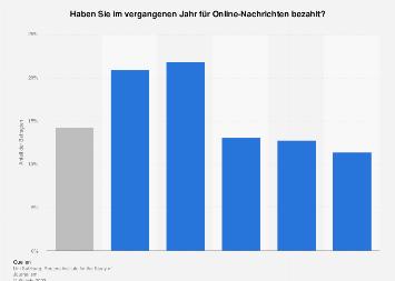 Zahlungsbereitschaft für Online-Nachrichten in Österreich nach Geschlecht 2016