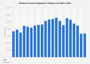 Number of recent immigrants in Quebec 2000-2018