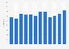 Número de llegadas de barcos de cabotaje por mes México 2015