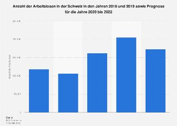 Prognose zur Arbeitslosenzahl in der Schweiz bis 2020