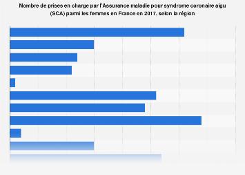 Femmes prises en charge pour syndrome coronaire aigu par région en France 2017