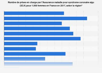 Taux de femmes prises en charge pour syndrome coronaire aigu par région France 2017