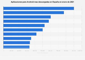 Apps para Android más descargadas en España 2019