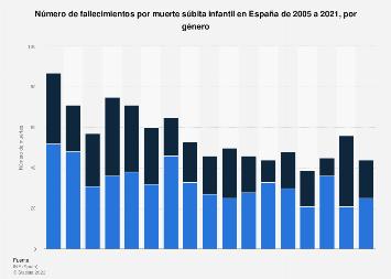 es.statista.com