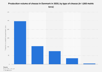 Production volume of cheese in Denmark by type 2016