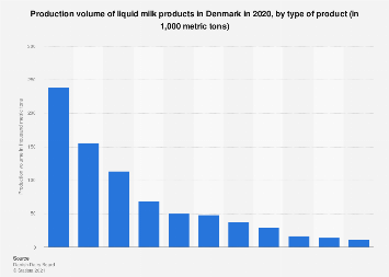 Production volume of liquid milk products in Denmark by type 2016