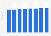 Part des utilisateurs de médias sociaux parmi la population en France 2015-2022