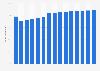 Part des utilisateurs d'Internet parmi la population en France 2015-2022