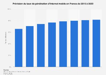 Part des utilisateurs d'Internet mobile parmi la population en France 2015-2022