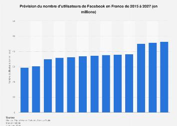 Nombre d'utilisateurs de Facebook en France 2015-2022
