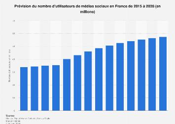 Nombre d'utilisateurs de réseaux sociaux en France 2015-2022
