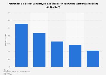 Nutzung von Werbeblockern in Österreich nach Alter 2018