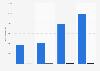 Ganancias de Pfizer por segmentos operativos a nivel mundial 2014-2018