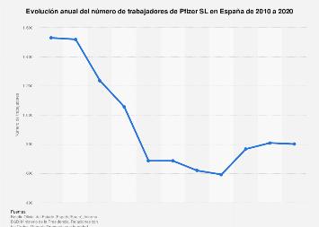 Número de empleados de Pfizer S.L. en España 2010-2018