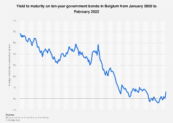 Monthly yield on ten-year government bonds in Belgium 2016-2017