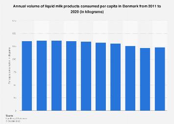 Per capita consumption of liquid milk products in Denmark 2011-2016